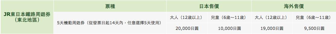 使用「JR东日本铁路周游券」便宜玩遍北东北,最实用的交通攻略指南!